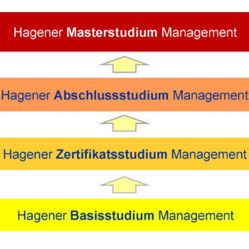 Stufenkonzept des Hagener Management Studiums
